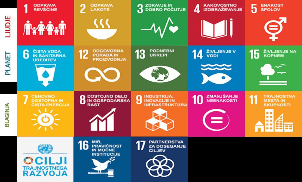 Trajnostni prednostni cilji